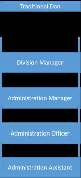 Ladder Career
